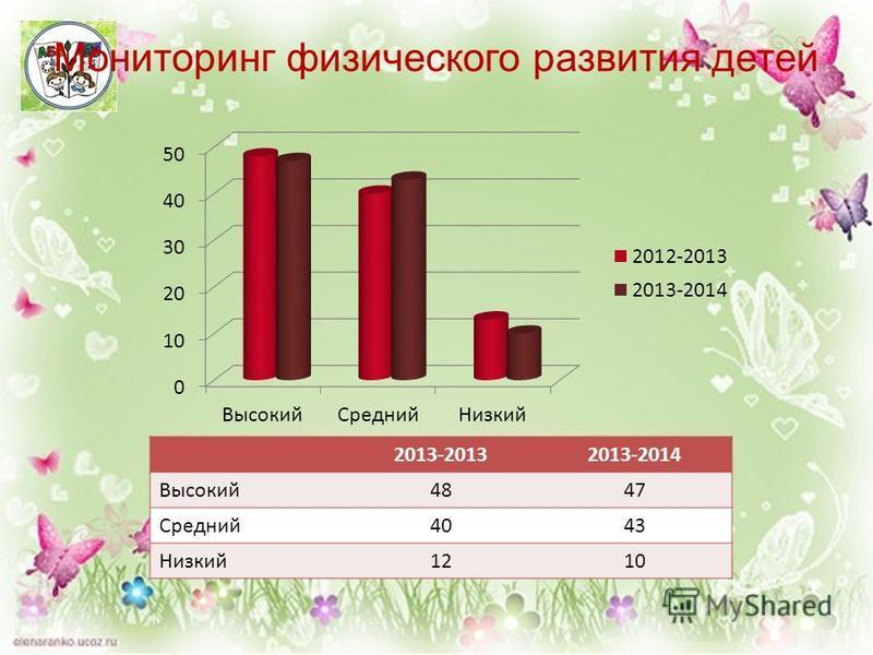 Мониторинг физического развития детей 2013-20132013-2014 Высокий 4847 Средний 4043 Низкий 1210