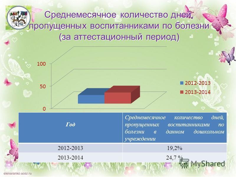 Среднемесячное количество дней, пропущенных воспитанниками по болезни (за аттестационный период) Год Среднемесячное количество дней, пропущенных воспитанниками по болезни в данном дошкольном учреждении 2012-201319,2% 2013-201424,7 %
