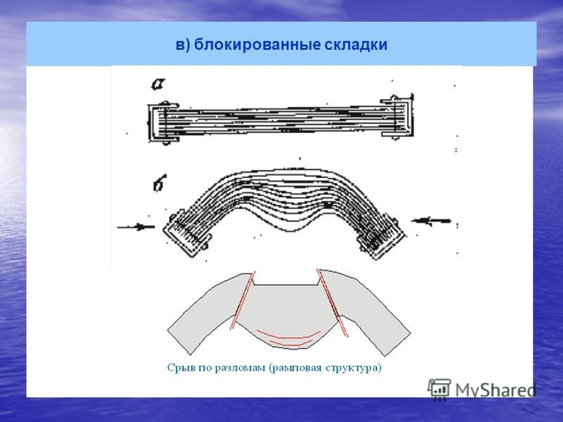 в) блокированные складки