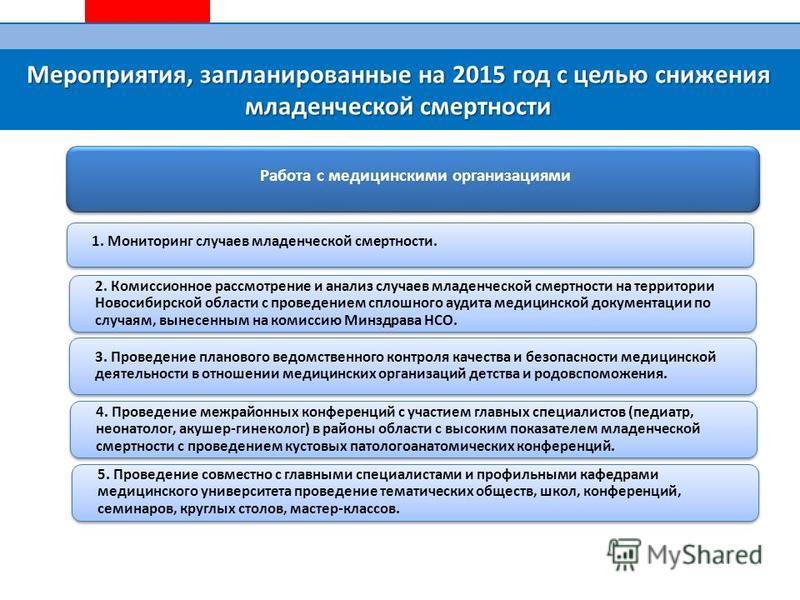 Мероприятия, запланированные на 2015 год с целью снижения младенческой смертности Работа с медицинскими организациями 1. Мониторинг случаев младенческой смертности. 2. Комиссионное рассмотрение и анализ случаев младенческой смертности на территории Н