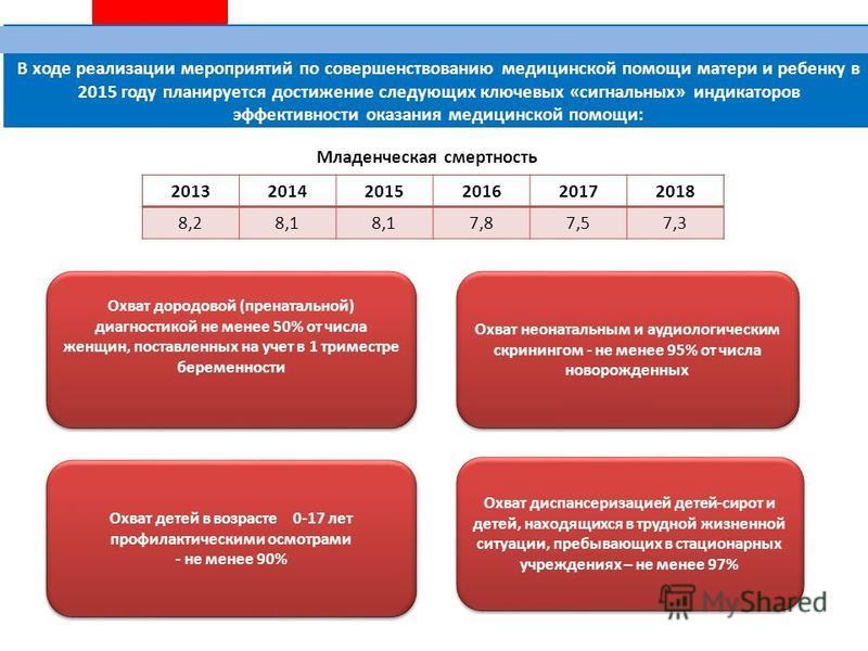 В ходе реализации мероприятий по совершенствованию медицинской помощи матери и ребенку в 2015 году планируется достижение следующих ключевых «сигнальных» индикаторов эффективности оказания медицинской помощи: 201320142015201620172018 8,28,1 7,87,57,3