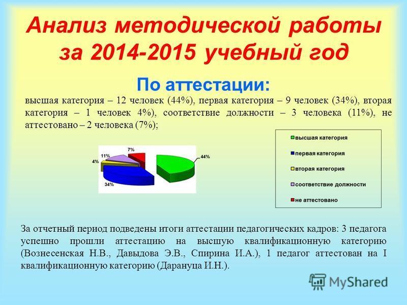 Анализ методической работы за 2014-2015 учебный год По аттестации: высшая категория – 12 человек (44%), первая категория – 9 человек (34%), вторая категория – 1 человек 4%), соответствие должности – 3 человека (11%), не аттестовано – 2 человека (7%);