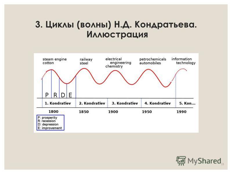 3. Циклы (волны) Н.Д. Кондратьева. Иллюстрация 15