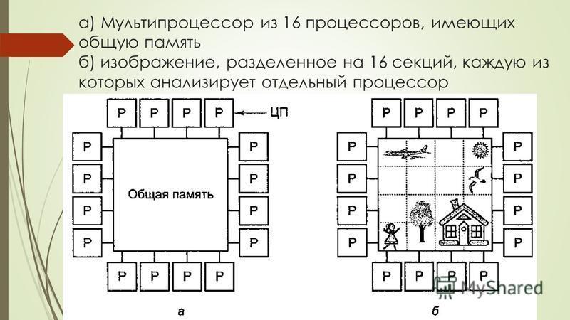 а) Мультипроцессор из 16 процессоров, имеющих общую память б) изображение, разделенное на 16 секций, каждую из которых анализирует отдельный процессор