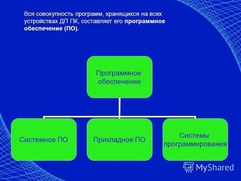 Программное обеспечение Системное ПОПрикладное ПО Системы программирования Вся совокупность программ, хранящихся на всех устройствах ДП ПК, составляет его программное обеспечение (ПО).
