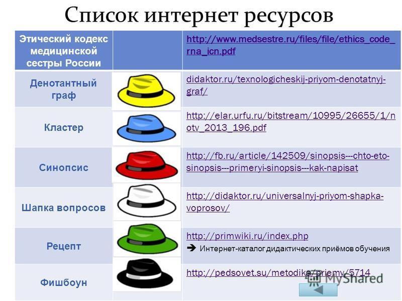 Список интернет ресурсов Этический кодекс медицинской сестры России http://www.medsestre.ru/files/file/ethics_code_ rna_icn.pdf Денотантный граф didaktor.ru/texnologicheskij-priyom-denotatnyj- graf/ Кластер http://elar.urfu.ru/bitstream/10995/26655/1