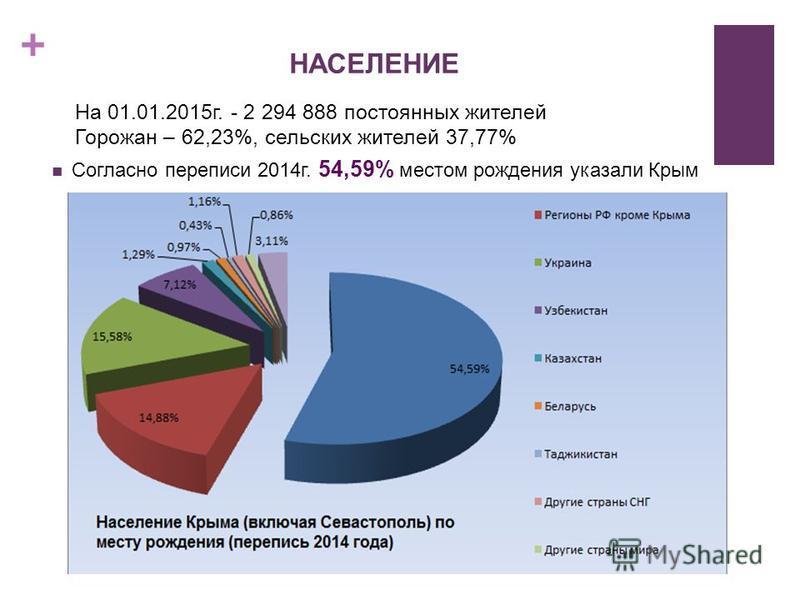 + НАСЕЛЕНИЕ На 01.01.2015 г. - 2 294 888 постоянных жителей Горожан – 62,23%, сельских жителей 37,77% Согласно переписи 2014 г. 54,59% местом рождения указали Крым