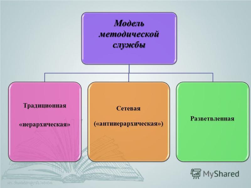 Модель методической службы Традиционная «иерархическая» Сетевая («анти иерархическая») Разветвленная
