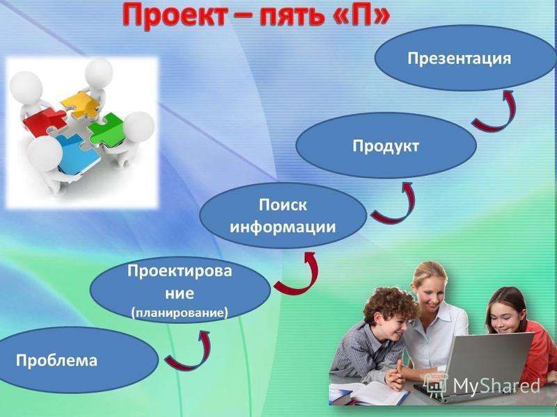 Проблема Проектирование (планирование) Продукт Презентация Поиск информации