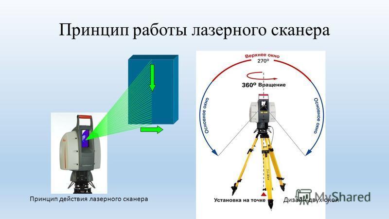 Принцип работы лазерного сканера Принцип действия лазерного сканера Дизайн двух окон