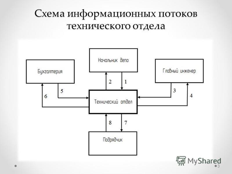 Схема информационных потоков технического отдела 3