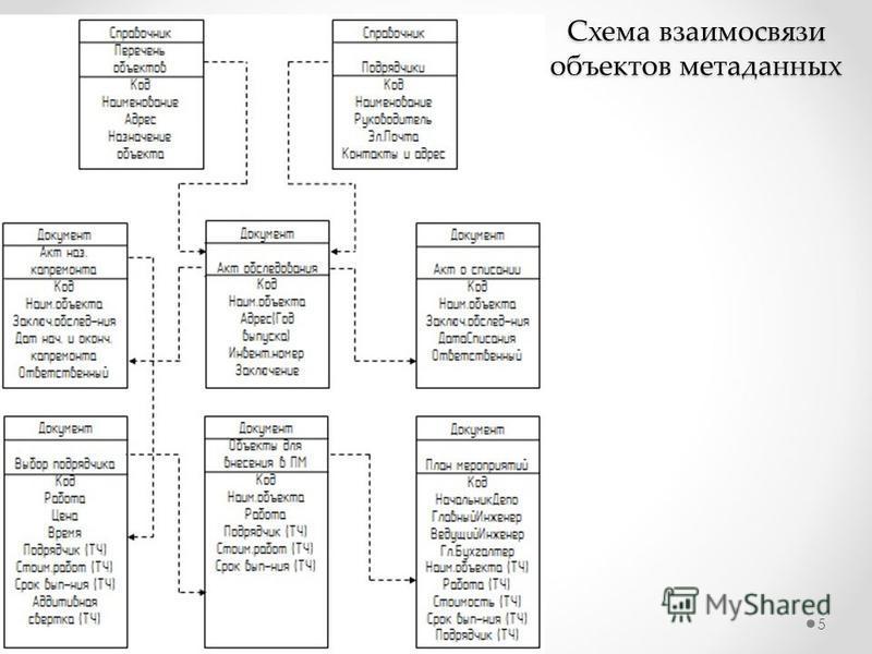 Схема взаимосвязи объектов метаданных 5