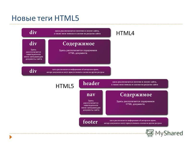 Новые теги HTML5 HTML5 HTML4