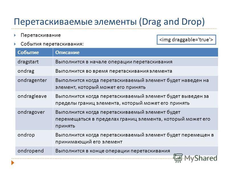 Перетаскиваемые элементы (Drag and Drop) Перетаскивание События перетаскивания: Событие Описание dragstart Выполнится в начале операции перетаскивания ondrag Выполнится во время перетаскивания элемента ondragenter Выполнится когда перетаскиваемый эле