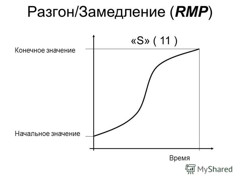 Разгон/Замедление (RMP) Время Конечное значение Начальное значение «S» ( 11 )