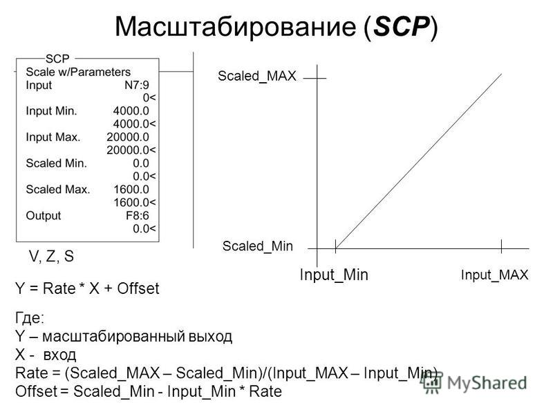 Масштабирование (SCP) Y = Rate * X + Offset Где: Y – масштабированный выход X - вход Rate = (Scaled_MAX – Scaled_Min)/(Input_MAX – Input_Min) Offset = Scaled_Min - Input_Min * Rate Scaled_Min Input_MAX Input_Min Scaled_MAX V, Z, S
