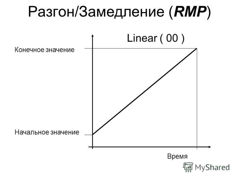 Разгон/Замедление (RMP) Время Конечное значение Начальное значение Linear ( 00 )