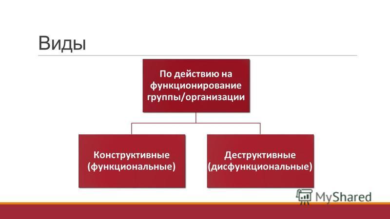 Виды По действию на функционирование группы/организации Конструктивные (функциональные) Деструктивные (дисфункциональные)