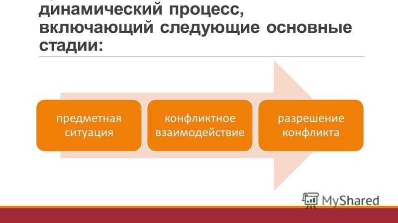Всякий реальный конфликт представляет собой сложный динамический процесс, включающий следующие основные стадии: предметная ситуация конфликтное взаимодействие разрешение конфликта