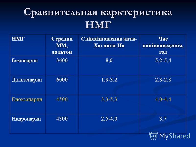 Сравнительная карктеристика НМГ НМГСередня ММ, дальтон Співвідношення анти- Ха: анти-ІІа Час напіввиведення, год Бемипарин 36008,05,2-5,4 Дальтепарин 60001,9-3,22,3-2,8 Еноксапарин 45003,3-5,34,0-4,4 Надропарин 43002,5-4,03,7