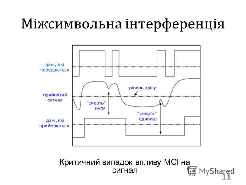 Міжсимвольна інтерференція 11 Критичний випадок впливу МСІ на сигнал