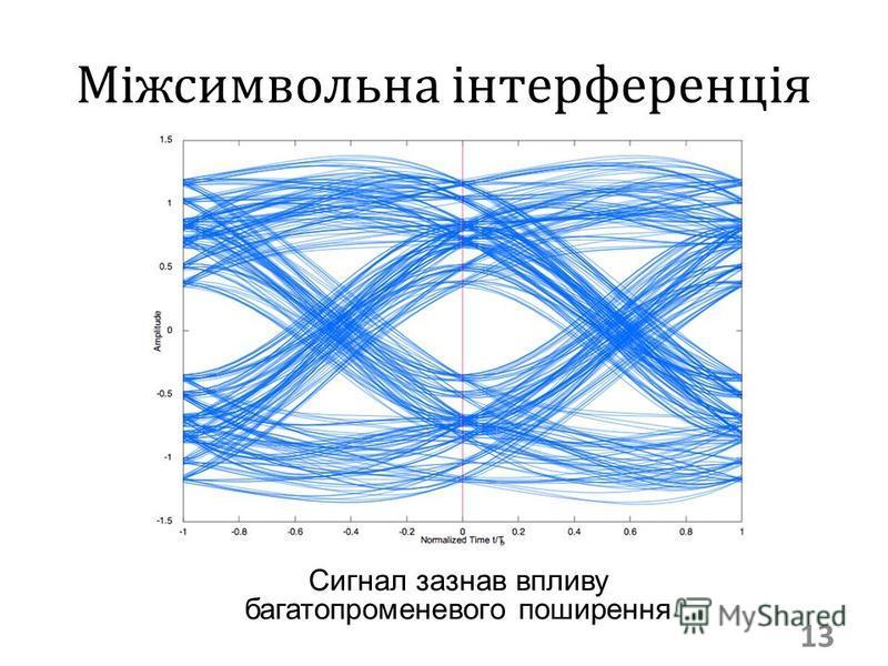 Міжсимвольна інтерференція 13 Сигнал зазнав впливу багатопроменевого поширення
