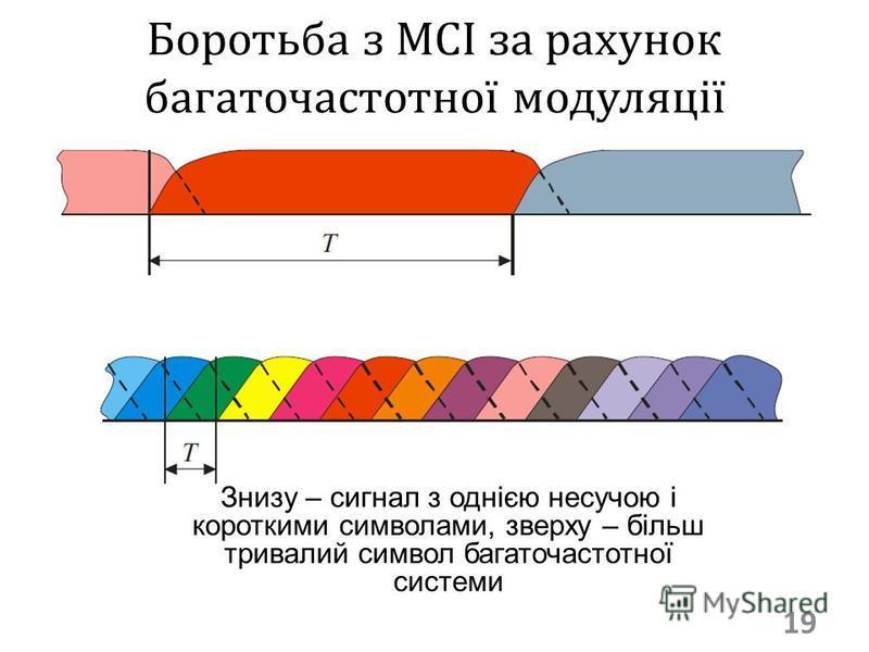 Боротьба з МСІ за рахунок багаточастотної модуляції 19 Знизу – сигнал з однією несучою і короткими символами, зверху – більш тривалий символ багаточастотної системи
