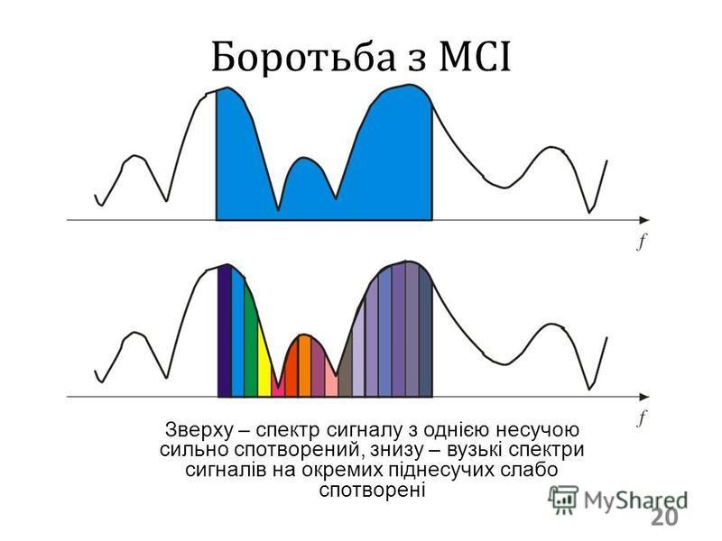 Боротьба з МСІ 20 Зверху – спектр сигналу з однією несучою сильно спотворений, знизу – вузькі спектри сигналів на окремих піднесучих слабо спотворені