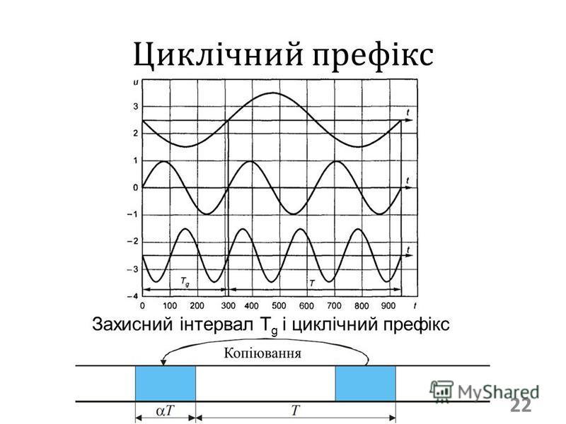 22 Циклічний префікс Захисний інтервал T g і циклічний префікс
