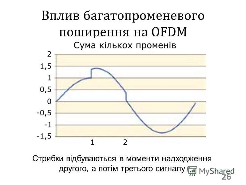 Вплив багатопроменевого поширення на OFDM 26 Стрибки відбуваються в моменти надходження другого, а потім третього сигналу