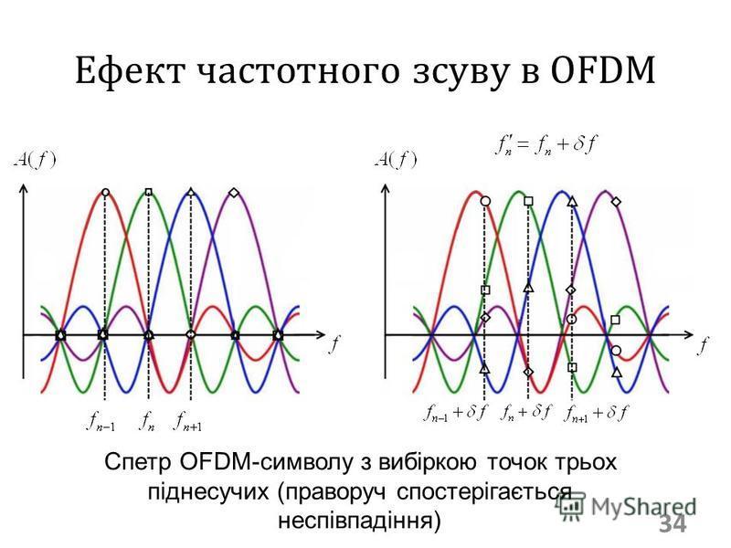 Ефект частотного зсуву в OFDM 34 Спетр OFDM-символу з вибіркою точок трьох піднесучих (праворуч спостерігається неспівпадіння)