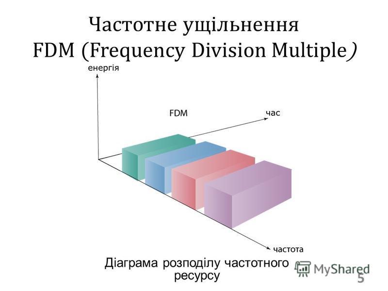 Частотне ущільнення FDM (Frequency Division Multiple) 5 Діаграма розподілу частотного ресурсу