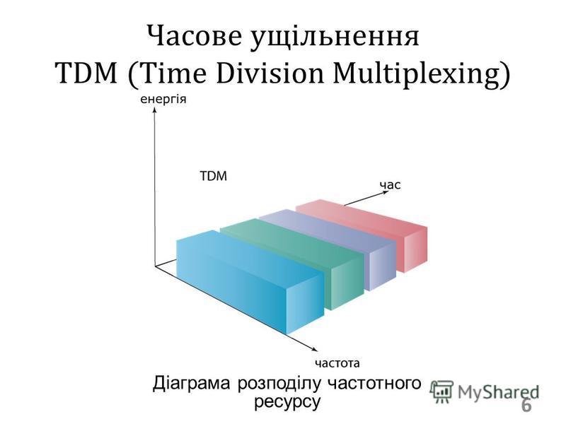Часове ущільнення TDM (Time Division Multiplexing) 6 Діаграма розподілу частотного ресурсу