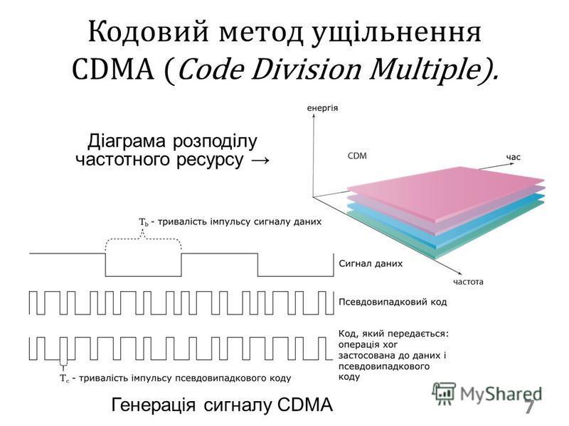Кодовий метод ущільнення CDMA (Code Division Multiple). 7 Діаграма розподілу частотного ресурсу Генерація сигналу CDMA