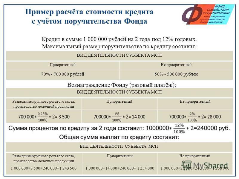 Пример расчёта стоимости кредита с учётом поручительства Фонда ВИД ДЕЯТЕЛЬНОСТИ СУБЪЕКТА МСП Приоритетный Не приоритетный 70% - 700 000 рублей 50% - 500 000 рублей ВИД ДЕЯТЕЛЬНОСТИ СУБЪЕКТА МСП Разведение крупного рогатого скота, производство молочно
