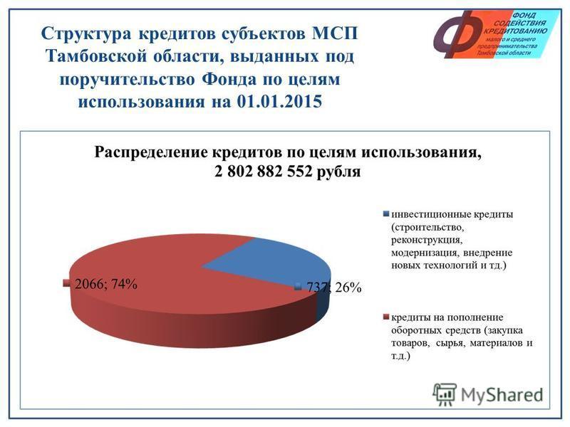 Структура кредитов субъектов МСП Тамбовской области, выданных под поручительство Фонда по целям использования на 01.01.2015