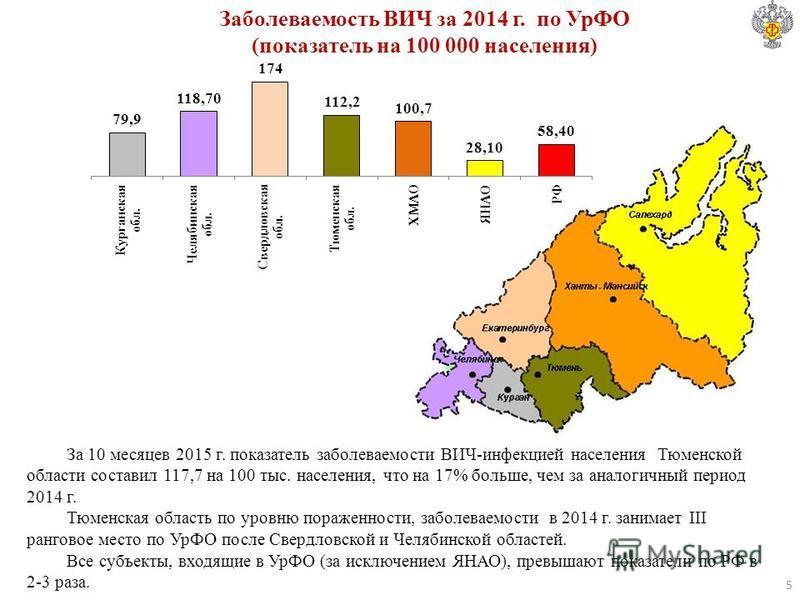 Заболеваемость ВИЧ за 2014 г. по УрФО (показатель на 100 000 населения) За 10 месяцев 2015 г. показатель заболеваемости ВИЧ-инфекцией населения Тюменской области составил 117,7 на 100 тыс. населения, что на 17% больше, чем за аналогичный период 2014