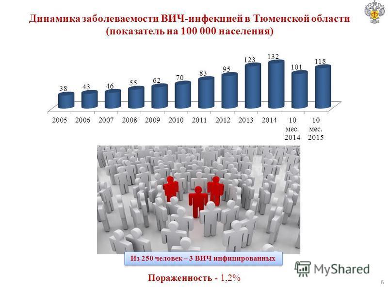 Динамика заболеваемости ВИЧ-инфекцией в Тюменской области (показатель на 100 000 населения) Из 250 человек – 3 ВИЧ инфицированных Пораженность - 1,2% 6