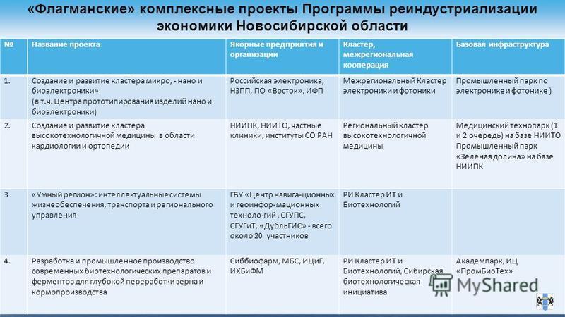 «Флагманские» комплексные проекты Программы реиндустриализации экономики Новосибирской области Название проекта Якорные предприятия и организации Кластер, межрегиональная кооперация Базовая инфраструктура 1. Создание и развитие кластера микро, - нано