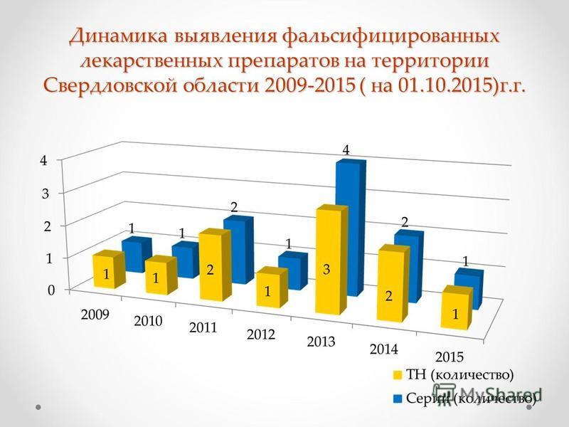 Динамика выявления фальсифицированных лекарственных препаратов на территории Свердловской области 2009-2015 ( на 01.10.2015)г.г.