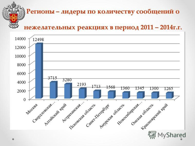 Регионы – лидеры по количеству сообщений о нежелательных реакциях в период 2011 – 2014 г.г.