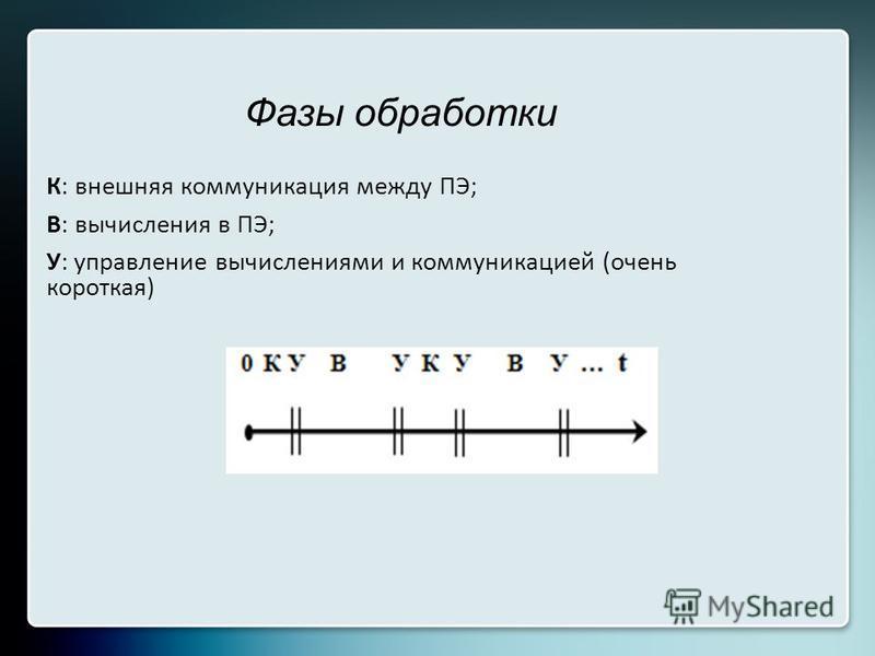 Фазы обработки К: внешняя коммуникация между ПЭ; В: вычисления в ПЭ; У: управление вычислениями и коммуникацией (очень короткая)
