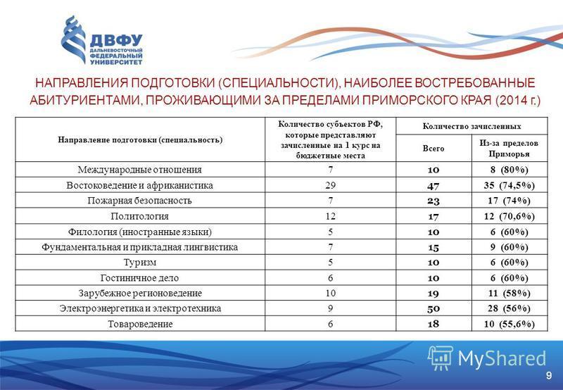 9 НАПРАВЛЕНИЯ ПОДГОТОВКИ (СПЕЦИАЛЬНОСТИ), НАИБОЛЕЕ ВОСТРЕБОВАННЫЕ АБИТУРИЕНТАМИ, ПРОЖИВАЮЩИМИ ЗА ПРЕДЕЛАМИ ПРИМОРСКОГО КРАЯ (2014 г.) Направление подготовки (специальность) Количество субъектов РФ, которые представляют зачисленные на 1 курс на бюджет