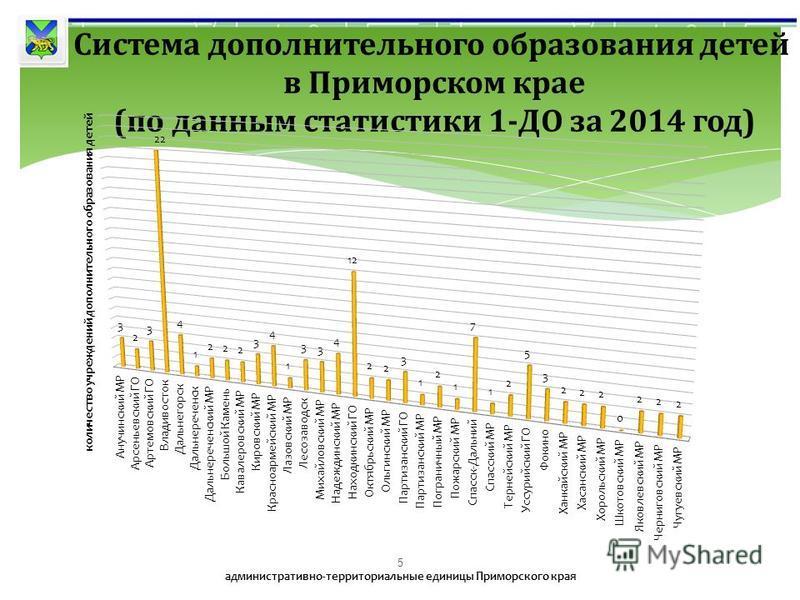 5 Система дополнительного образования детей в Приморском крае (по данным статистики 1-ДО за 2014 год)