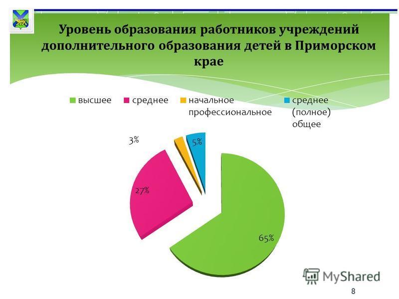 8 Уровень образования работников учреждений дополнительного образования детей в Приморском крае