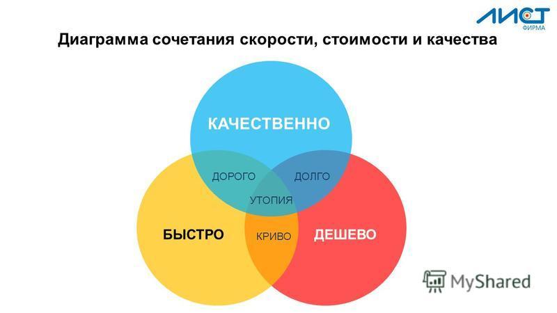 Диаграмма сочетания скорости, стоимости и качества ДОРОГОДОЛГО КРИВО УТОПИЯ КАЧЕСТВЕННО ДЕШЕВОБЫСТРО