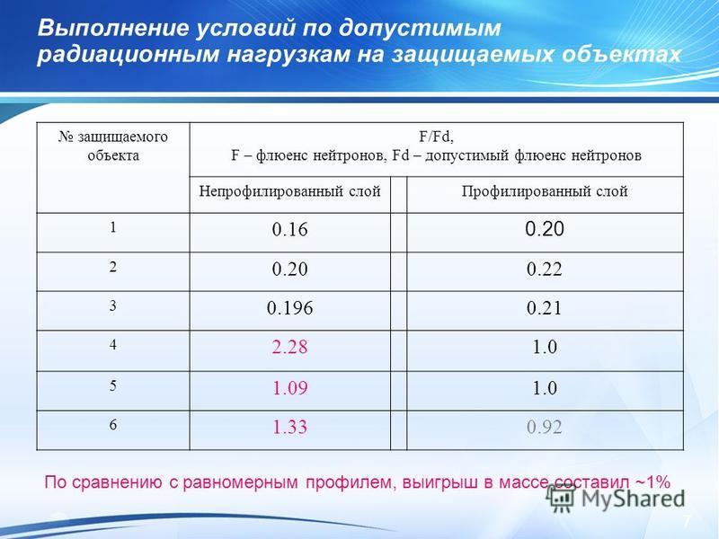 7 Выполнение условий по допустимым радиационным нагрузкам на защищаемых объектах защищаемого объекта F/Fd, F – флюенс нейтронов, Fd – допустимый флюенс нейтронов Непрофилированный слой Профилированный слой 1 0.16 0.20 2 0.22 3 0.1960.21 4 2.281.0 5 1