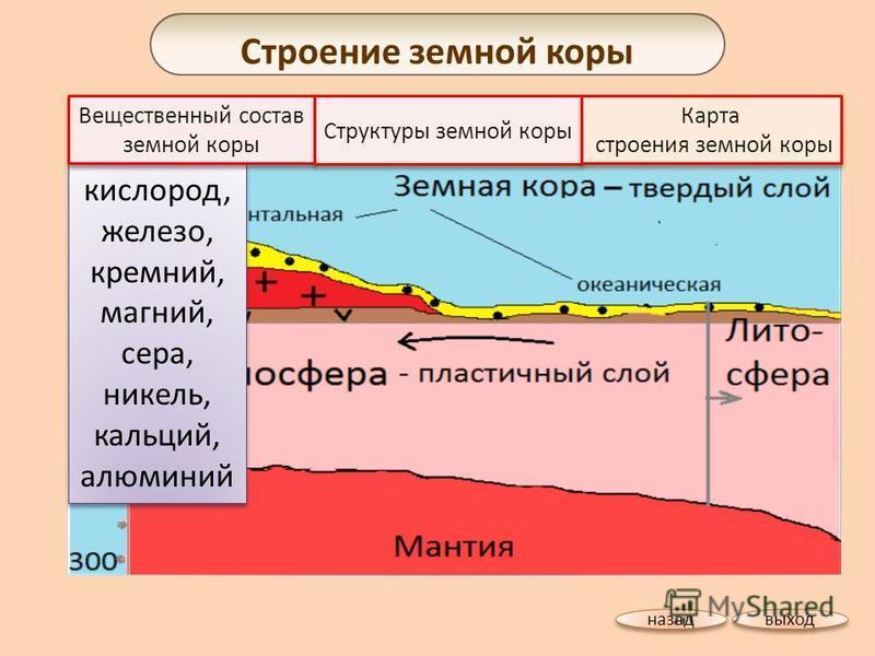 кислород, железо, кремний, магний, сера, никель, кальций, алюминий Вещественный состав земной коры Вещественный состав земной коры Строение земной коры Структуры земной коры выход назад Карта строения земной коры Карта строения земной коры