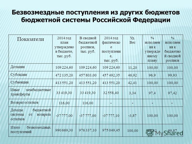 Показатели 2014 год план утверждено в бюджете, тыс. руб. В сводной бюджетной росписи, тыс. руб. 2014 год фактическое поступление, тыс. руб. Уд. Вес % исполнен ия к утвержденному плану % исполнен ия к бюджетной сводной росписи Дотации 109 224,60 11,20