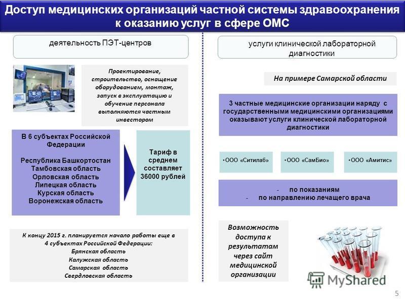 На примере Самарской области 5 Доступ медицинских организаций частной системы здравоохранения к оказанию услуг в сфере ОМС -по показаниям -по направлению лечащего врача 3 частные медицинские организации наряду с государственными медицинскими организа
